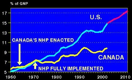 Health Costs as % of GDP: U.S. & Canada, 1960-2010