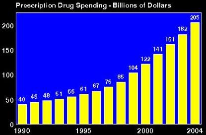 U.S. Drug Spending, 1976-2004