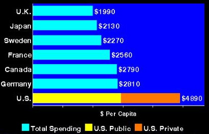 Healthcare: U.S. public spending outpaces total spending in other countries